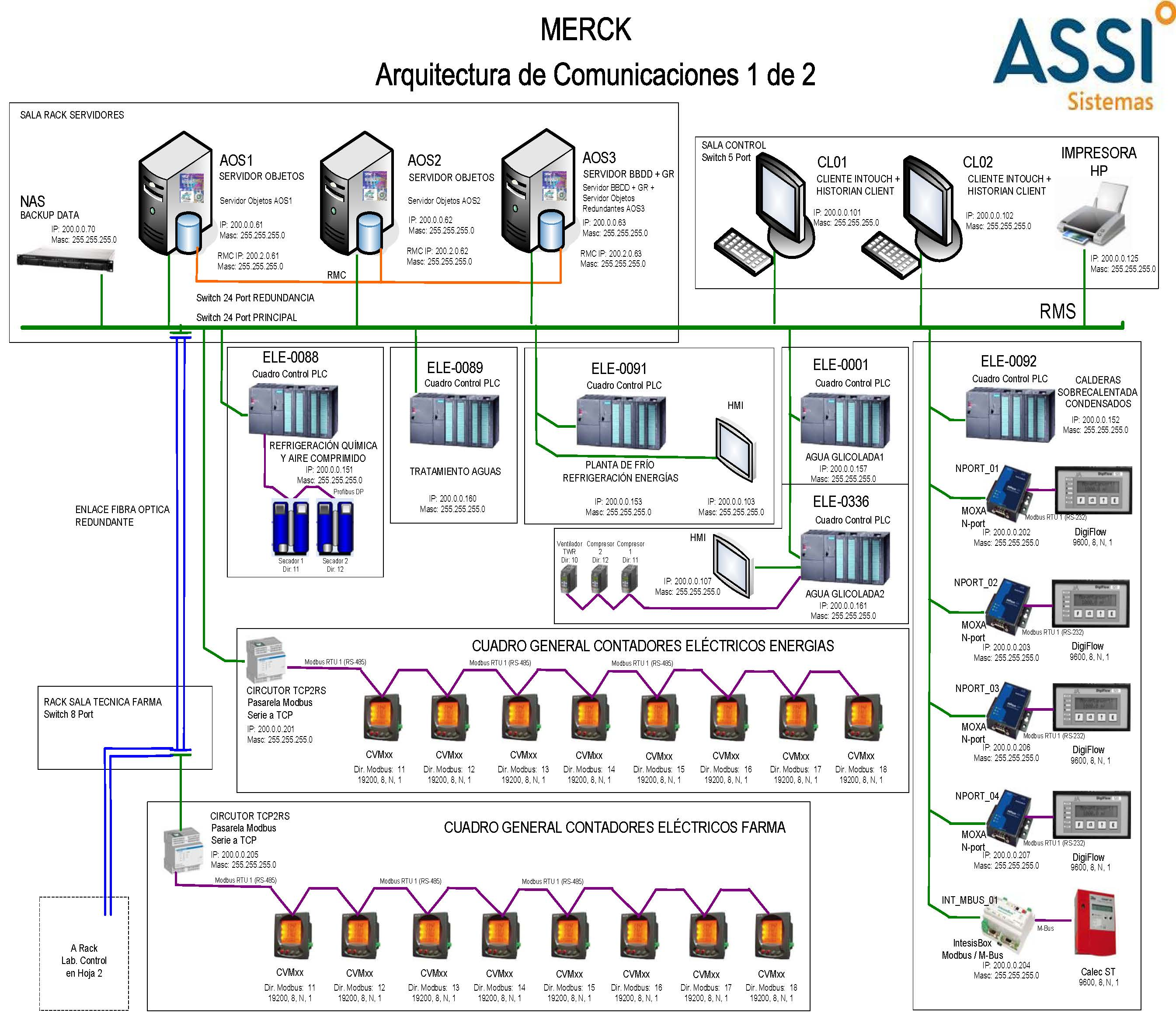 Implementaci n de un sistema de control y gesti n de los servicios de la planta de merck en - Merck mollet del valles ...