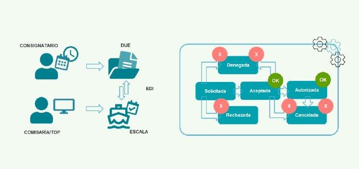 digitalización gestión de puertos