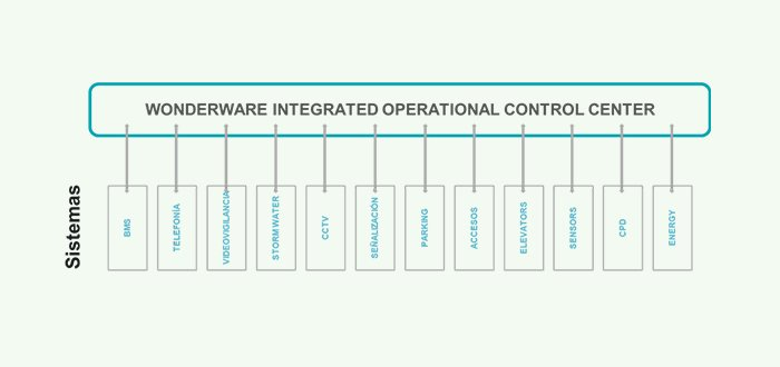 Wonderware Integrated operational control center