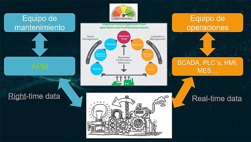 Esquema Asset Performance Management