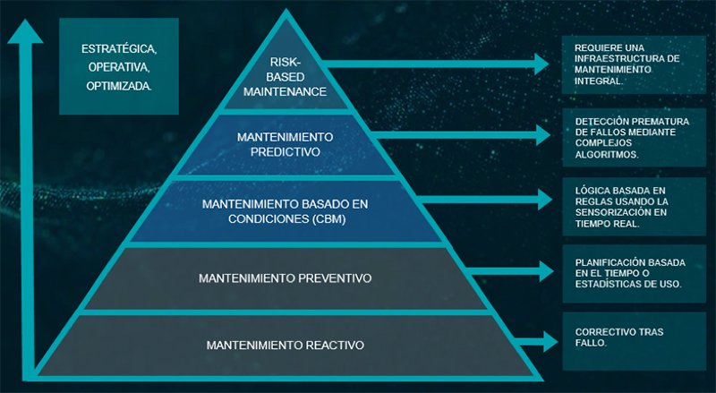 Pirámide de madurez de mantenimiento Asset Performance Management
