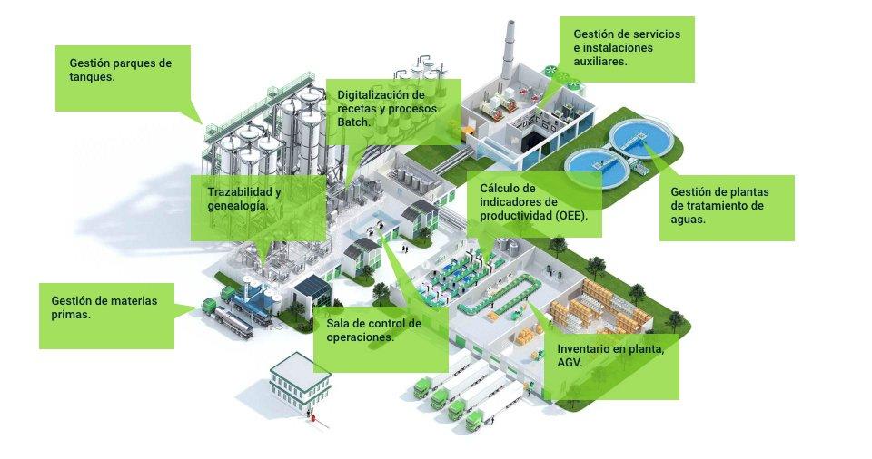 Áreas de una planta con Sistema MES implantado