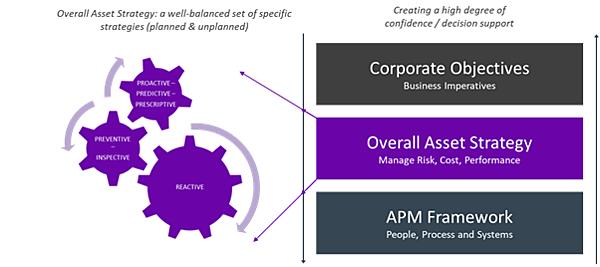 Objetivos corporativos APM