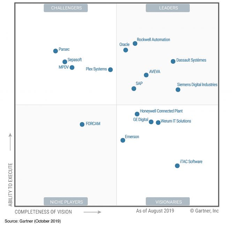 magic quadrant graphic gartner