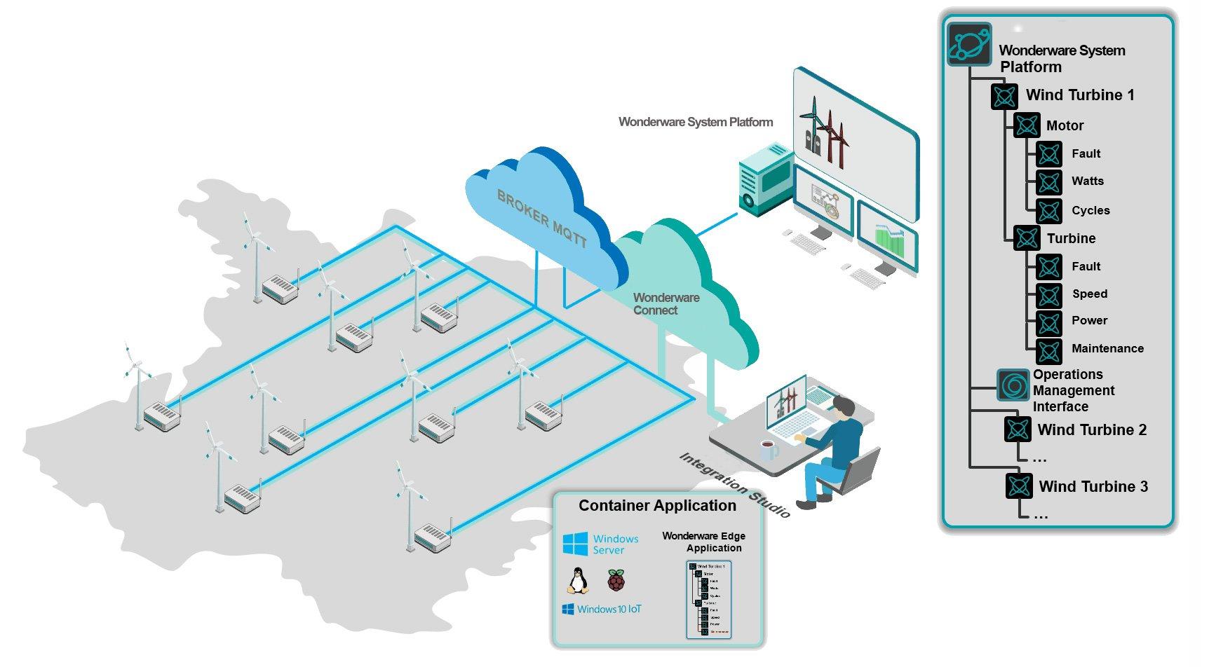 wonderware system-platform edge computiung