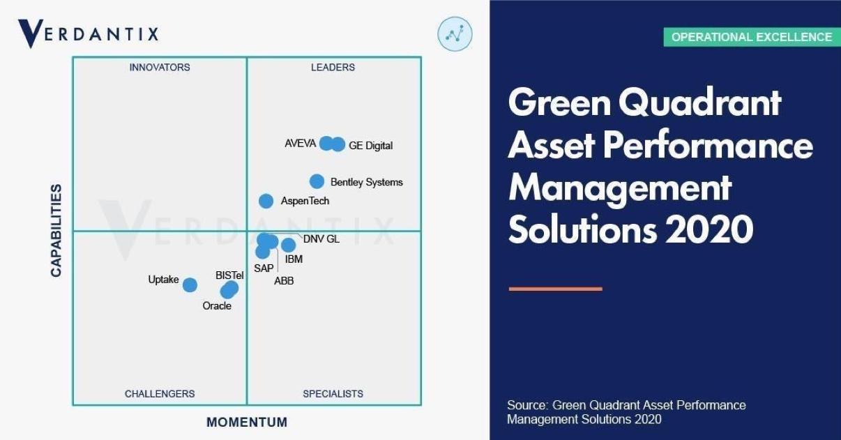 Verdantix 2020 Green Quadrant