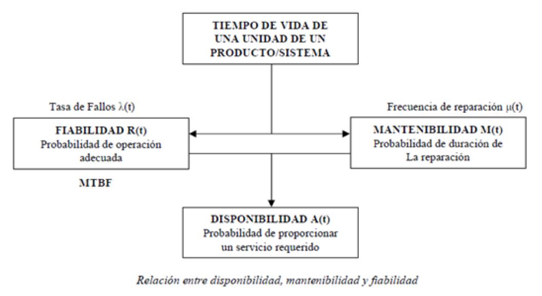 gráfico disponibilidad, mantenimiento y fiabilidad