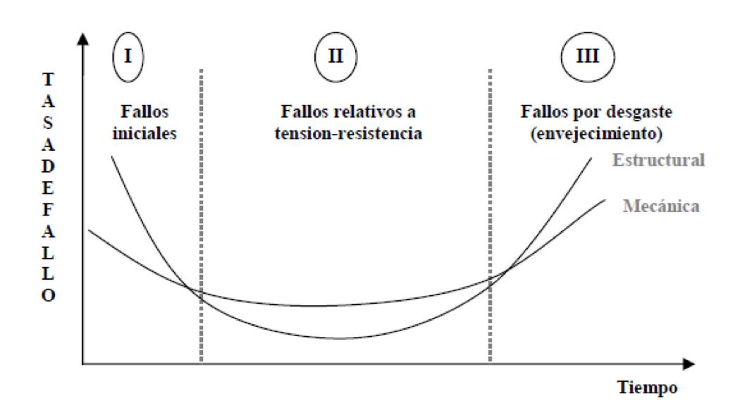 gráfico curva de la bañera