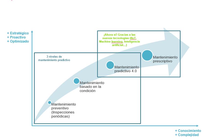 tipos mantenimiento predictivo en industria