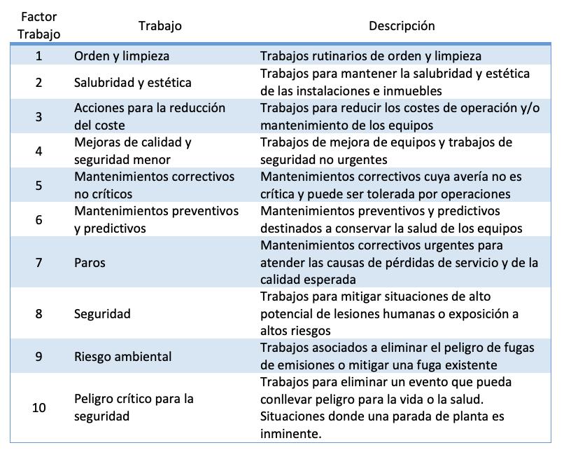 tabla índice RIME
