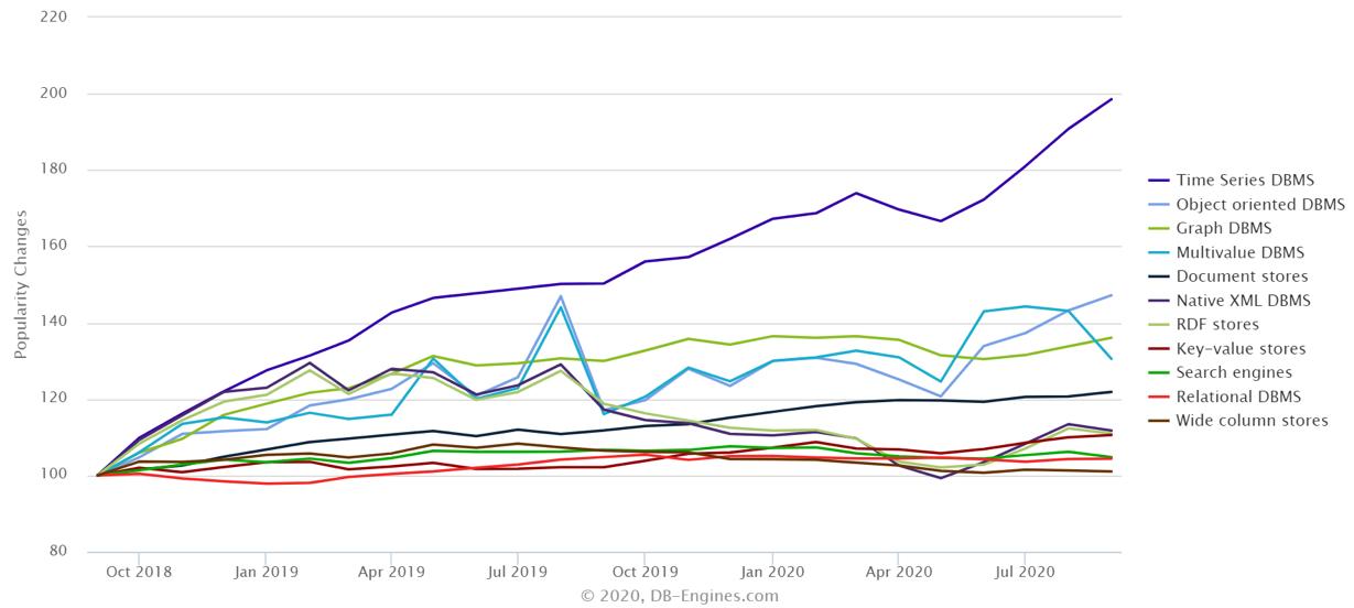 análisis mercado bases de datos