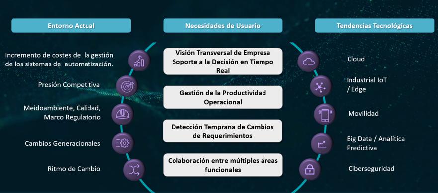 grafico Esquema industria 4.0