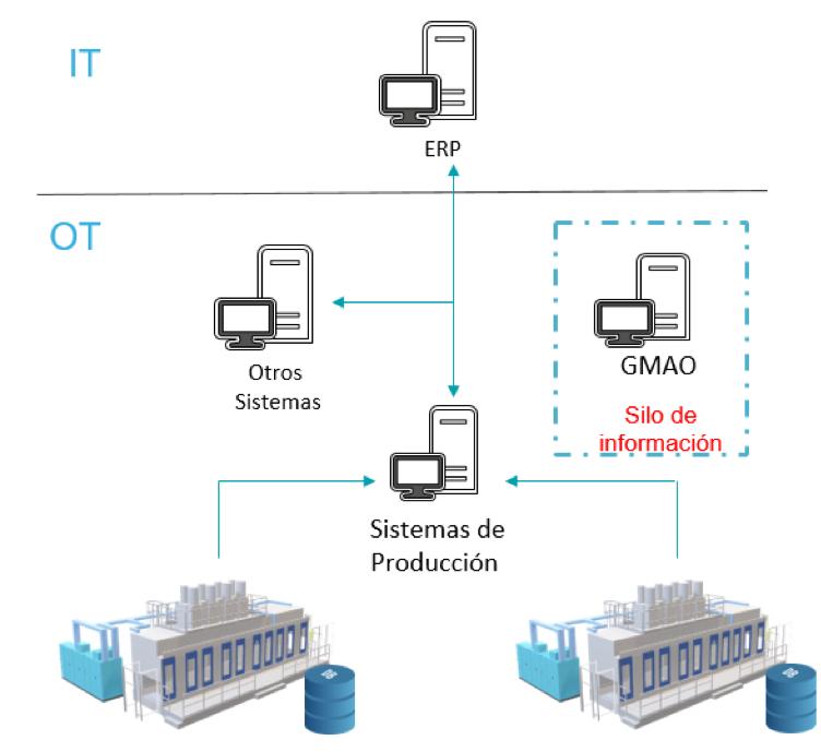 sistema producción ERP y GMAO