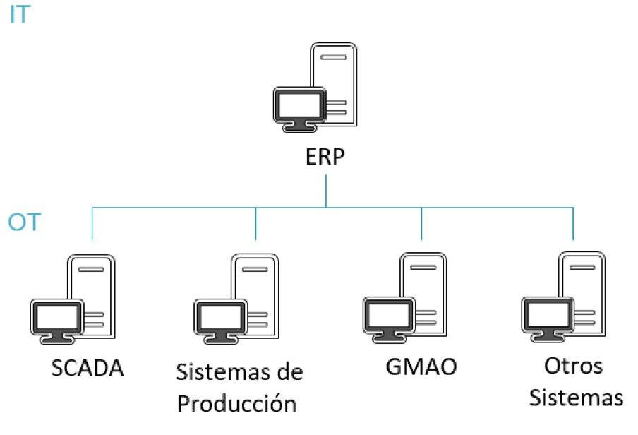 beneficios sistemas integrados