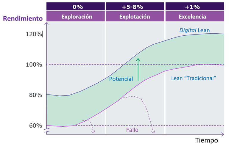 tasa mejora Digital Lean manufactoring