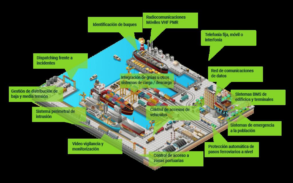 gráfico monitorización puertos