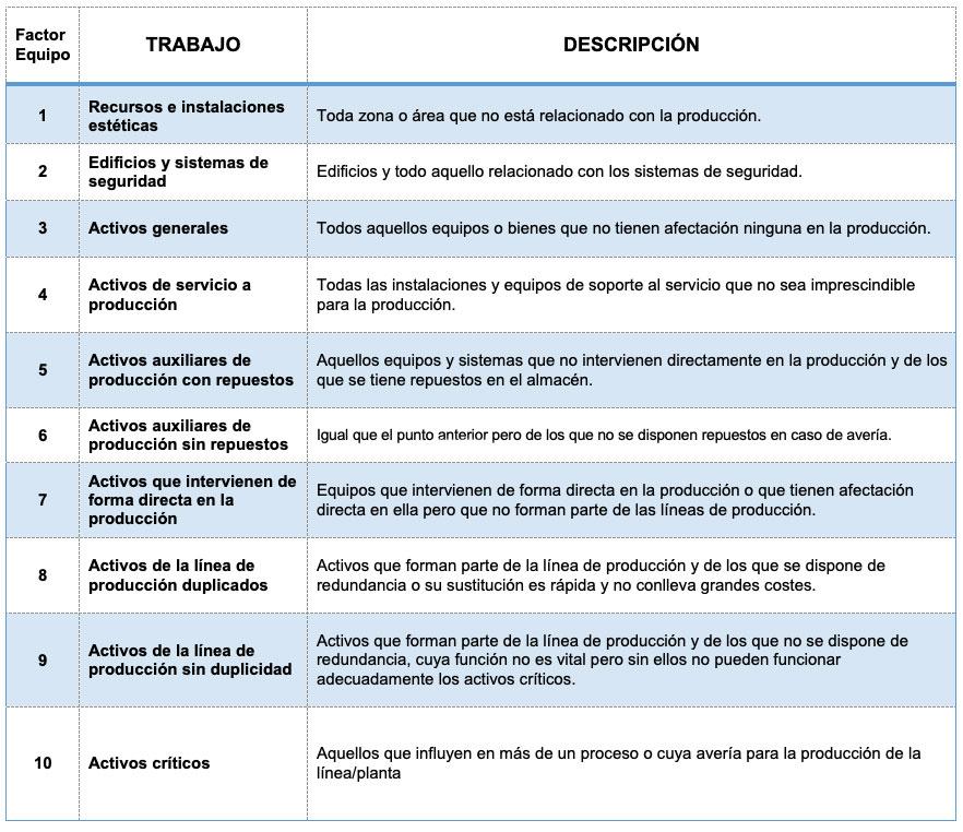 tabla mantenimiento basado en condición